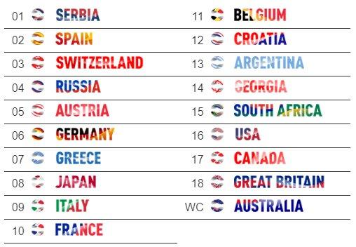 Calendario Atp 2020.Los 18 Mejores Paises Y Los 10 Mejores Jugadores Del Mundo