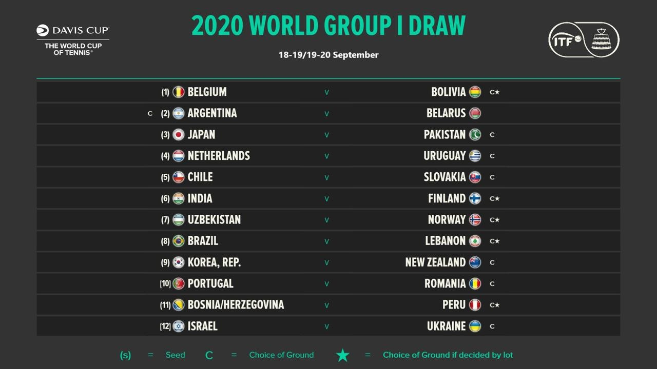 copa davis grupo mundial clasificacion 2021