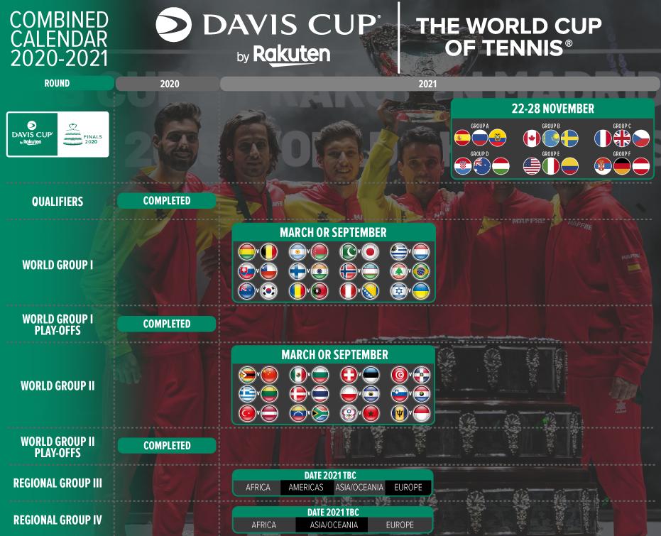 Copa Davis se pospondrán hasta 2021 a