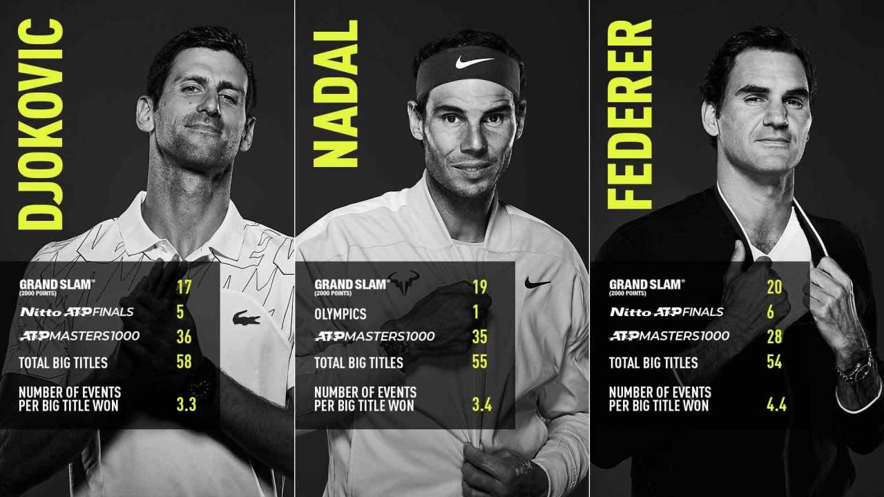 Títulos de Djokovic Nadal y Federer