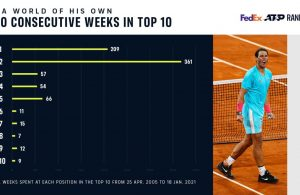 nadal-800-semanas-top-10
